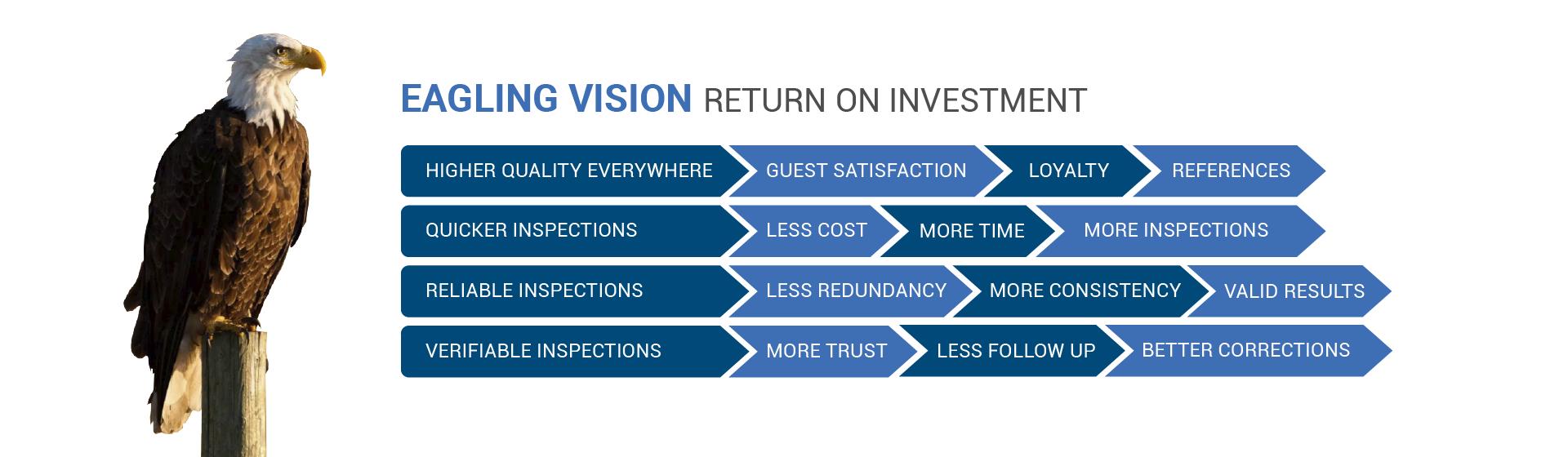 Eagling Vision Return