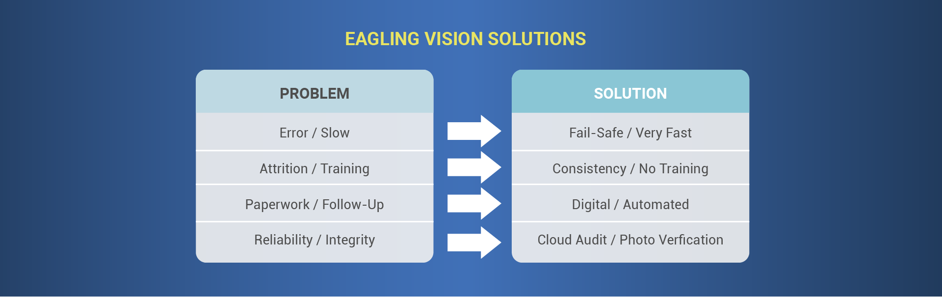 Eagling Vision Solutions